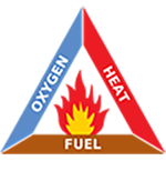 Fire Triangle showing three ingredients to produce a fire -- oxygen, heat, and fuel.