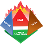Fire Tetrahedron showing four items needed to produce a fire -- oxygen, heat, fuel, and chemical chain reaction.