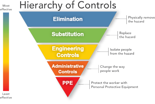 Control Measures In Hazard Assessment American Chemical Society Assessing the risk means working out how likely it is that a hazard will harm someone and how serious the harm. control measures in hazard assessment