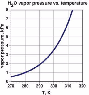 H2O vapor pressure vs temperature graph