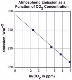 Atmospheric Emision as a Function of CO2 Concentration
