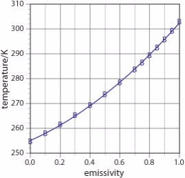 temperature vs emissivity graph