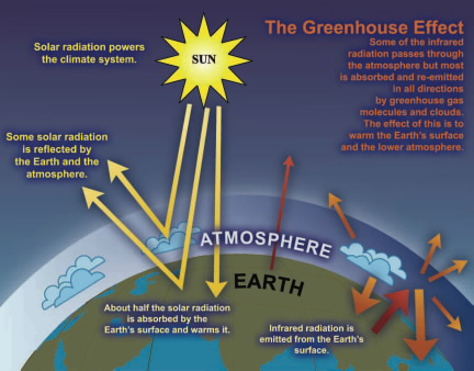 What Is The Greenhouse Effect American Chemical Society