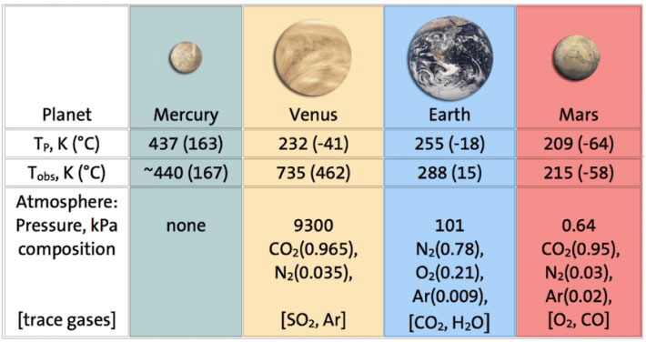 Surface Temperatures of the Planets - Pics about space