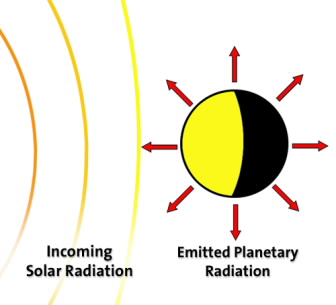 Incoming solar radiation and emitted planetary radiation