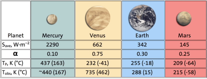 predicted planetary temperatures american chemical society