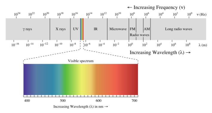 electromagnetic spectrum sum Chapter 8 electromagnetic waves david morin, morin@physicsharvardedu the waves we've dealt with so far in this book have been fairly easy to visualize.