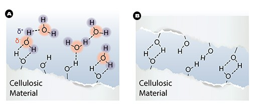 cellulosic-material