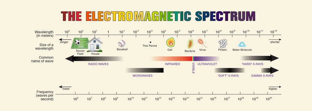 electromag-spect