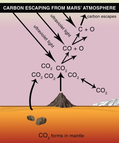 carbon escaping mars atmosphere