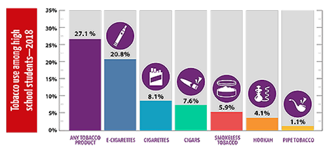 tobacco use among high school students