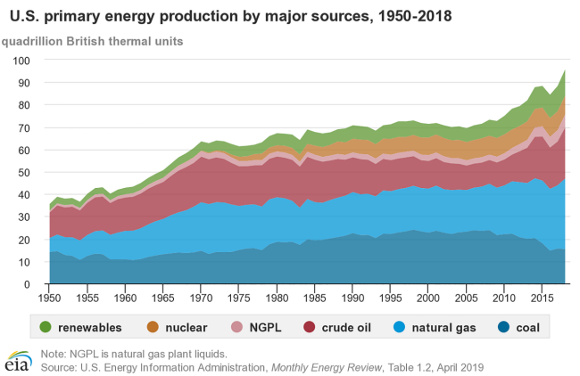 u.s. primary energy production source chart