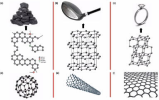 Graphene: The Next Wonder Material? image