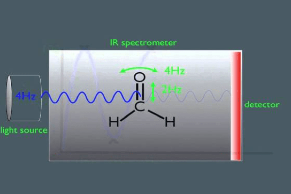 introduction-infrared-spectroscopy