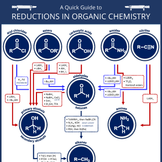 A Quick Guide to Reductions in Organic Chemistry