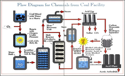 Flow diagram for the chemicals from coal facility showing process from coal input to acetic anhydride output..