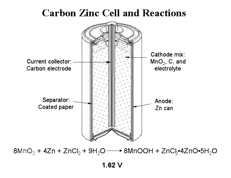Admirable Zinccarbon Dry Cell Diagram Basic Electronics Wiring Diagram Wiring Database Gramgelartorg