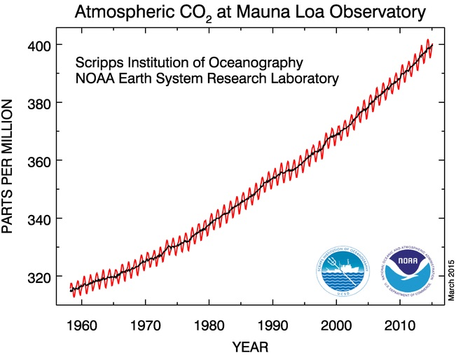 Keeling Curve graph of atmospheric carbon dioxide concentrations, 1958-2015.