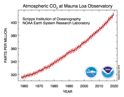 The Keeling Curve shows the increase in atmospheric carbon dioxide levels over time.