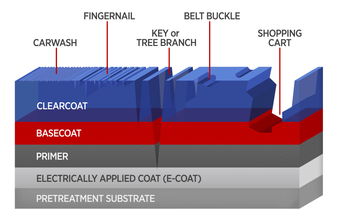 automotive coating with scratches