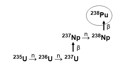 Nuclear reactions show the irradiation of uranium-235 to produce the intermediate neptunium-237, which then transforms into plutonium-238.