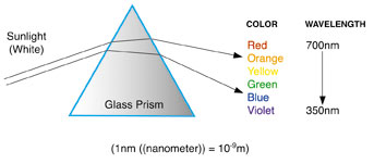 Figure depicting the separation of colors from sunlight using a glass prism.