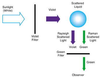Figure depicting C.V. Raman's separation of green light from sunlight using a violet filter and scattering liquid.
