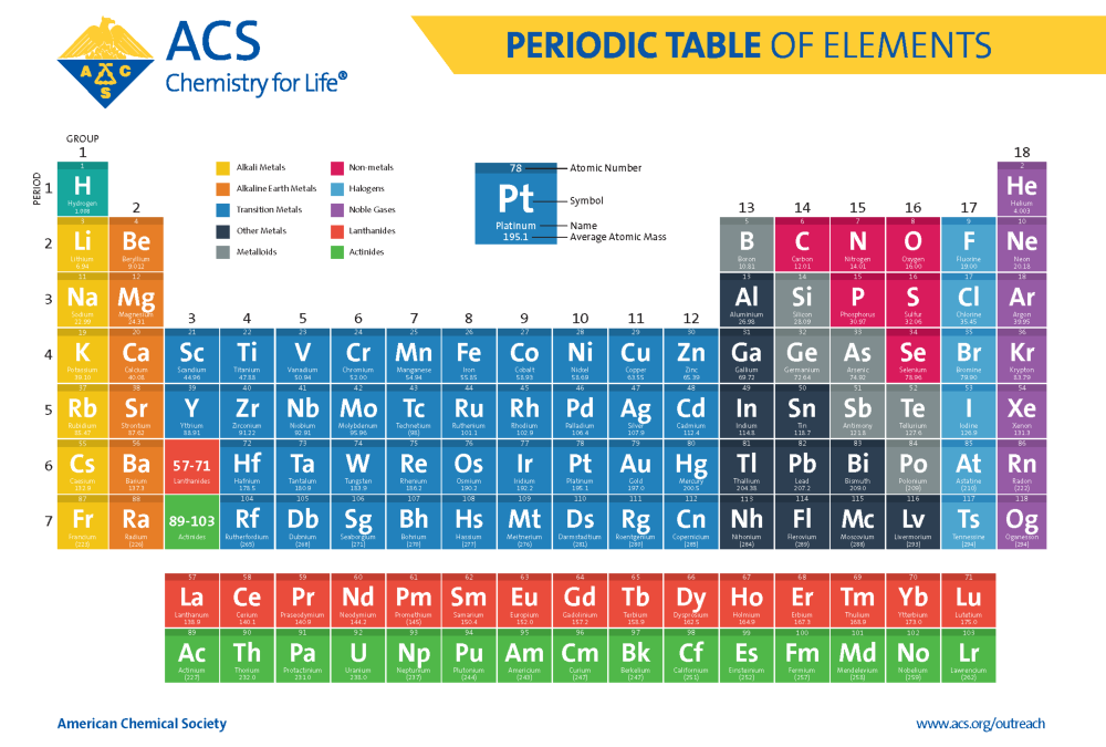 ACS Periodic Table of Elements