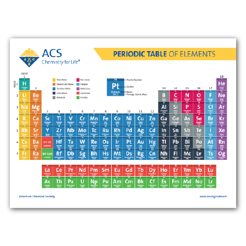 Periodic Table Poster, ACS Store