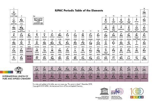 IUPAC Periodic Table of the Elements and Isotopes