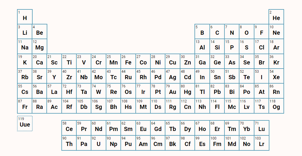 History of the Periodic Table on Tableau Public