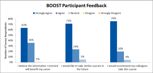 Early Survey Results from BOOST Brazil Workshops, 2016