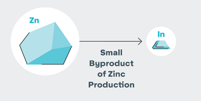 indium is a zinc production byproduct