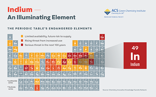Click to download a high resolution infographic - Indium