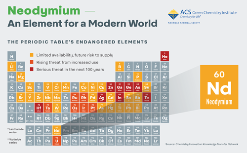 Click to download a high resolution infographic - Neodymium