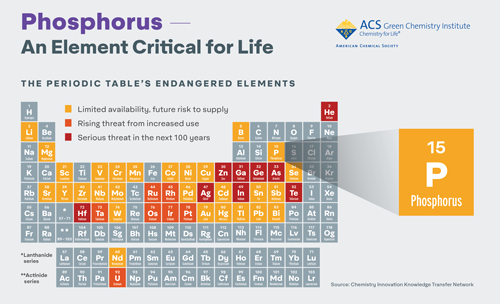 Click to download a high resolution infographic - Phosphorus