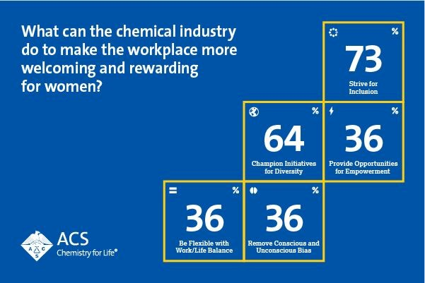 Infographic: What can the chemical industry do to make the workplace more welcoming and rewarding for women?
