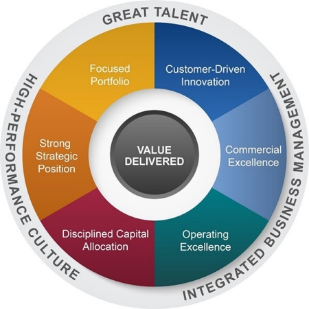 Grace Value Model Graphic - Outer Rim clockwise: Great Talent, Integrated Business Management, High-Performance Culture. Inner Circle: Customer-Driven Innovation, Commercial Excellence, Operating Excellence, Disciplined Capital Allocation, Strong Strategic Position and Focused Portfolio. Center Circle: Value Delivered