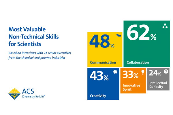 Infographic: Most Valuable Non-Technical Skills for Scientists image