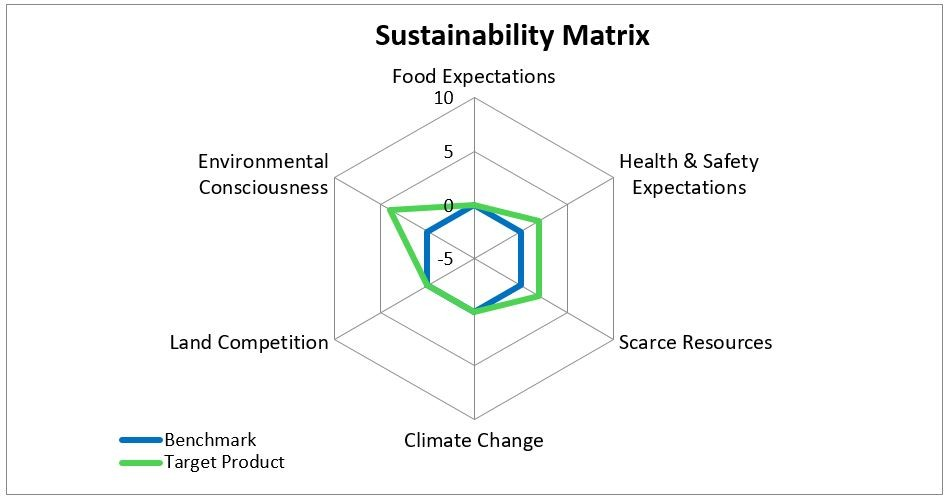 A radar chart displaying six variables for the Benchmark and the Target Product. The variables are: Food Expectations, Health & Safety Expectations, Scarce Resources, Climate Change, Land Competition, and Environmental Consciousness. The chart shows the Target Product exceeds the Benchmark for three of the variables: Health & Safety Expectations, Scarce Resources, and Environmental Consciousness. The Target Product meets the Benchmark for the remaining three variables.