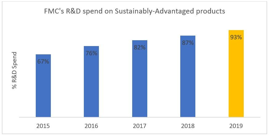 FMC Corporation R&D spend on Sustainably-Advantaged products. %R&D Spend: 67% in 2015, 76% in 2016, 82% in 2017, 87% in 2018, 93% in 2019