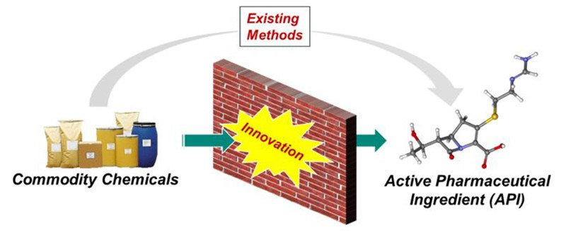 Process R&D's strategy for commercial manufacturing process definition