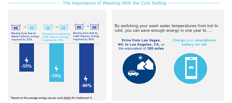 The importance of washing with a cold setting. 95°-65° - Moving from hot to warm reduces energy required by 55%. 65°-30 - Moving from warm to cold reduces energy required by 70%. 95°-30° - Moving from hot to cold reduces energy required by 90%. Based on the average energy use per cycle (KWh) for Traditional TL. By switching your wash water temperatures from hot to cold, you can save enough energy in one year to drive from Las Vegas NV to Los Angeles, CA, or the equivalent of 300 miles, or charge your smartphone battery for life.