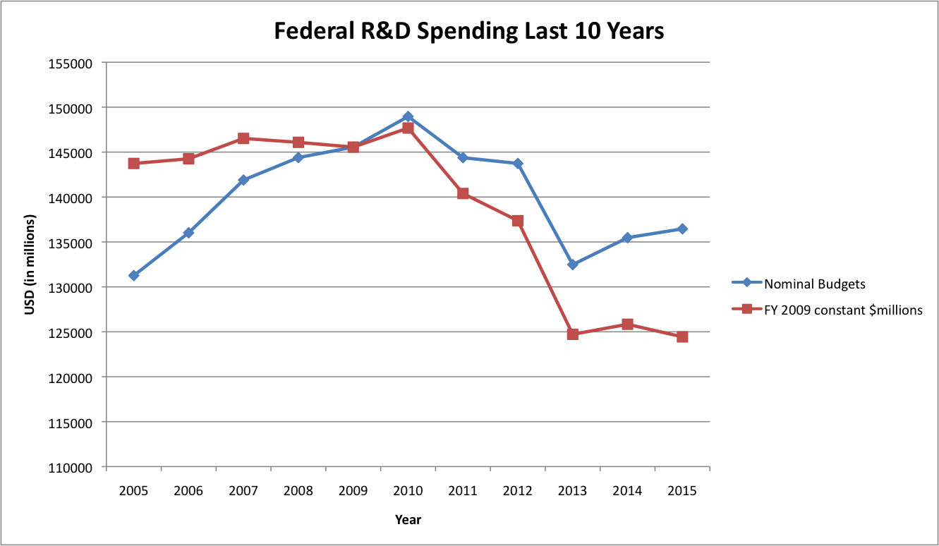 "Graph of ""Federal R&D Spending Last 10 Years"""