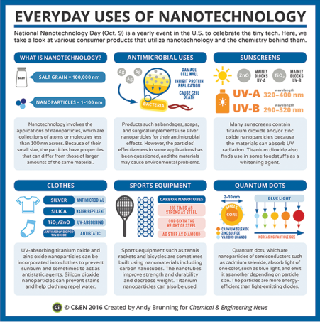Nanotechnology - American Chemical Society