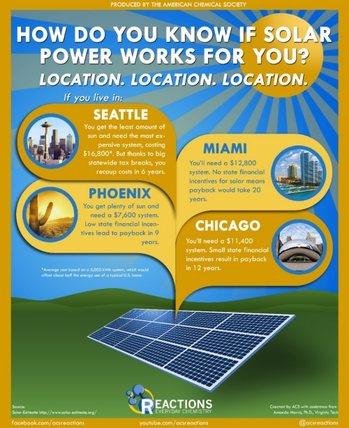 How do you know if solar power works for you?