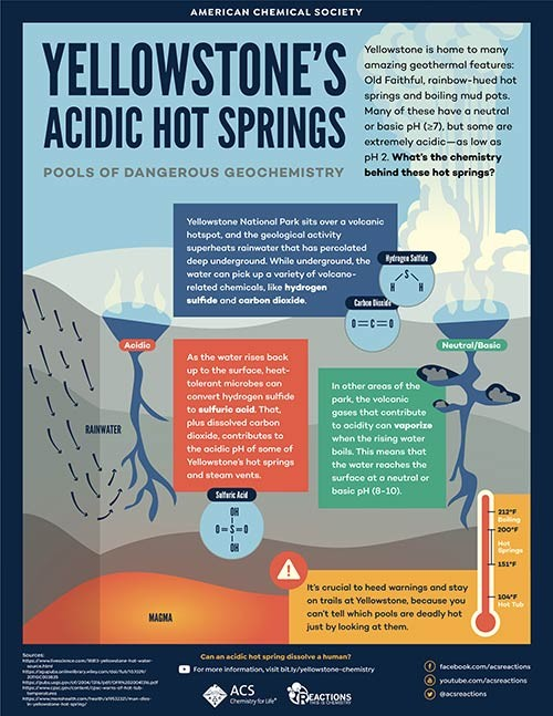 Yellowstone's Acidic Hot Springs