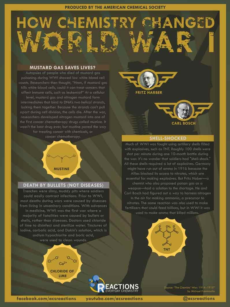 How Chemistry Changed World War I