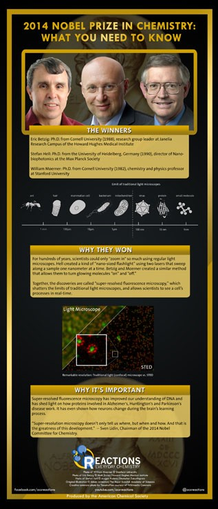 2014 Nobel Prize in Chemistry- What You Need to Know