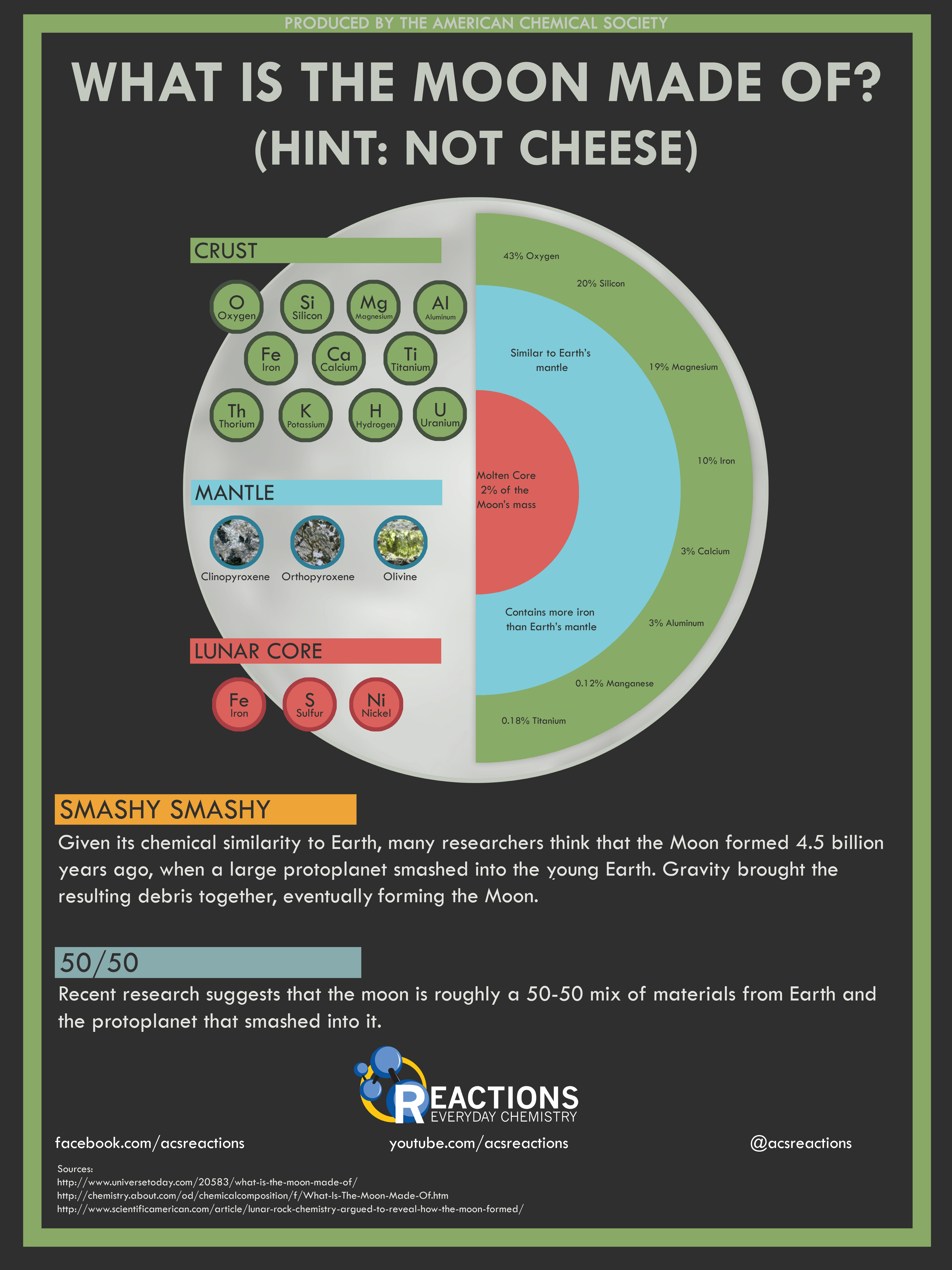 Infographics American Chemical Society